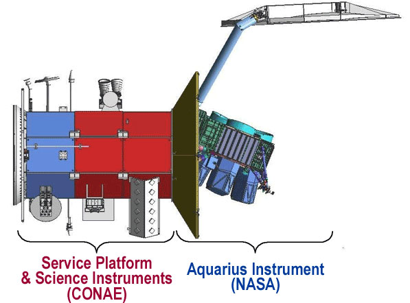 CONAE service platform and instruments and the Aquarius satellite