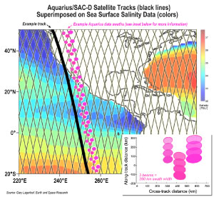 Satellite tracks superimposed on sea surface salinity data