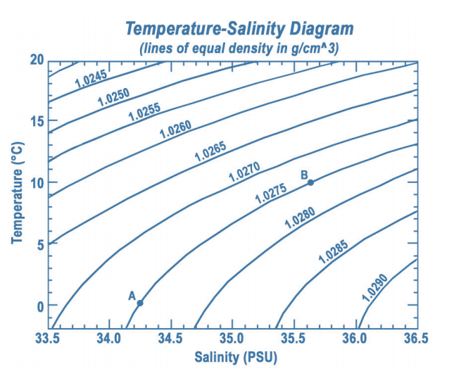 Temperature-salinity diagram