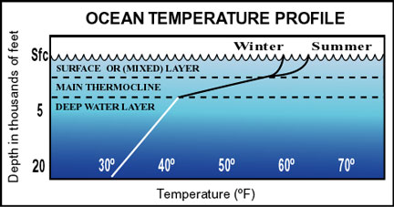 a research on the use of aquarius surface salinity in ocean salinity patterns The measurements of ocean surface salinity should of the surface salinity field in the open ocean aquarius might also journal of coastal research.
