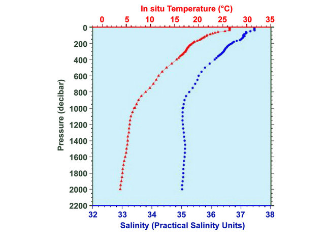 a research on the use of aquarius surface salinity in ocean salinity patterns Researchers plan to continue to use aquarius for measuring the salinity of the world's oceans but wish to fine-tune the readings and retrieve more data even closer to coasts and at the poles currently, land and ice emit very bright microwave emissions that block the satellite signal.
