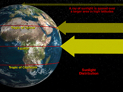 Distribution of sunlight on earth